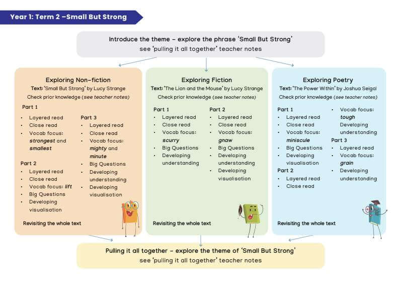 Image of Unit Overview for Year 5 Spring Term